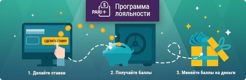Пари+: программа лояльности от БК «Париматч»