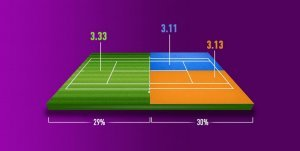 Как анализировать матчи в теннисе?