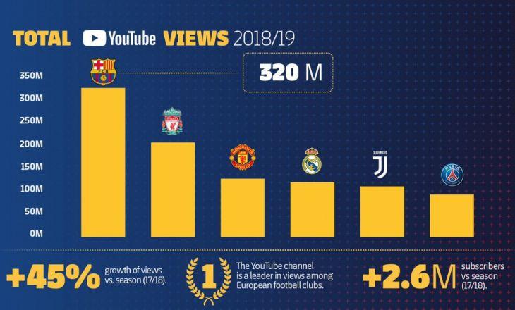 """На канале """"Барселоны"""" в YouTube 320 млн просмотров за один сезон"""