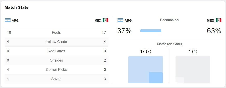 argentina vs mexika stats match