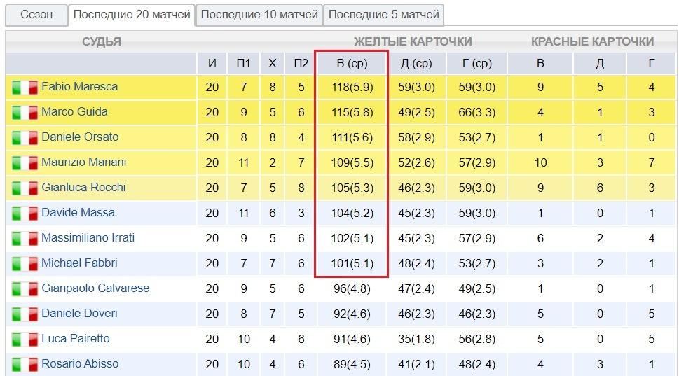 referees stats italy