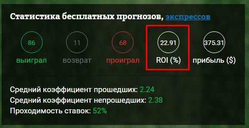 roi stats 22