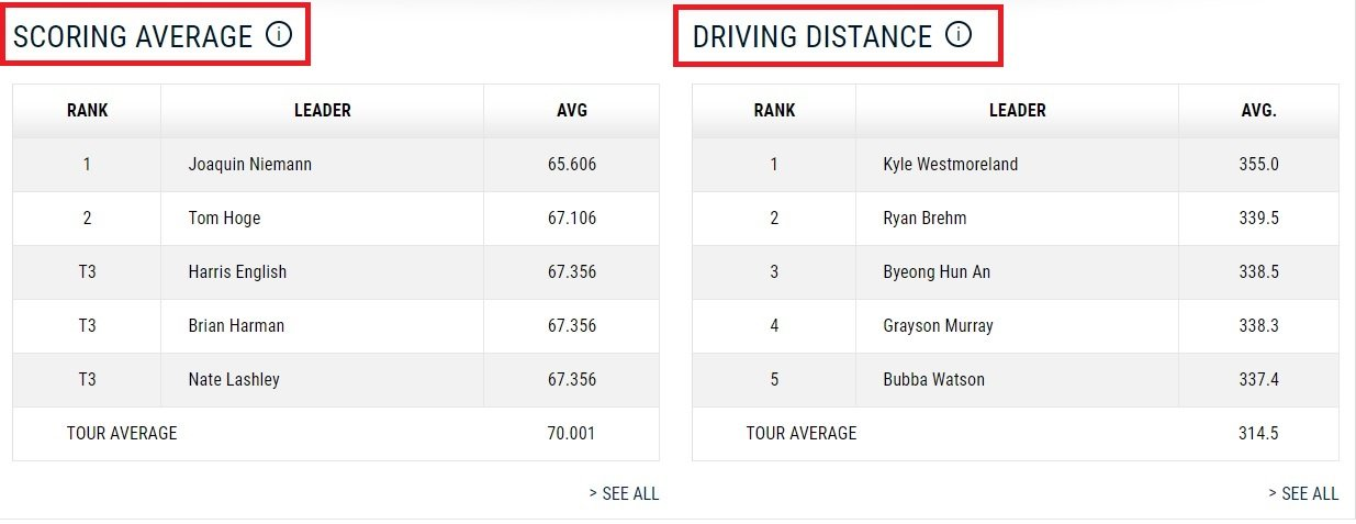 scoring avarage golf