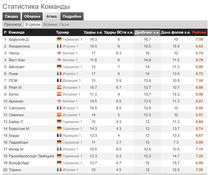 statistika komand europ all