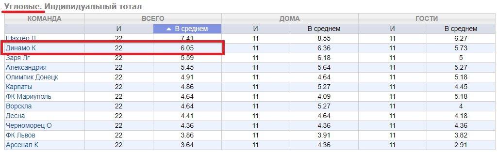 stats yglovye dinamo kiev