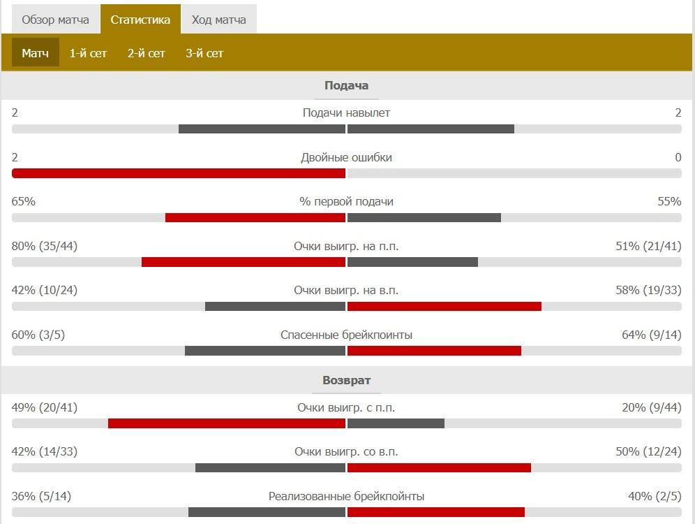tennis statistics all