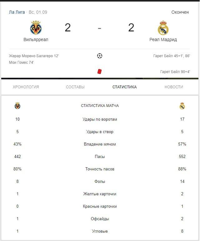 vilyareal vs real madrid stats match
