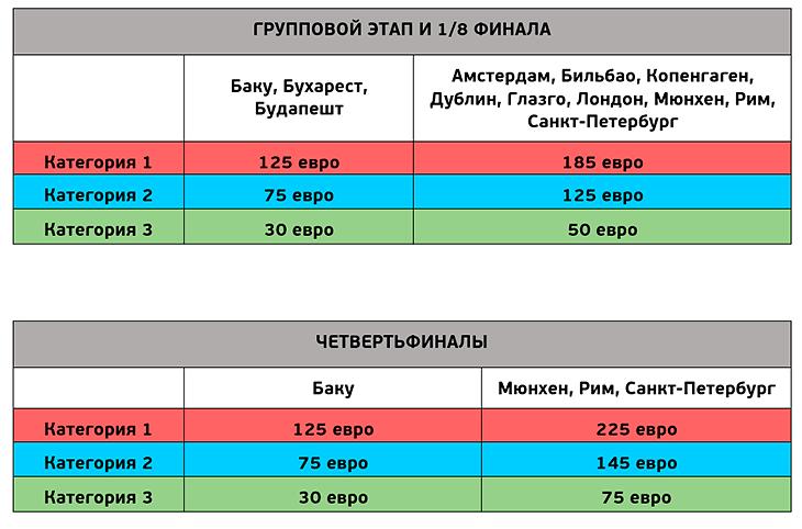 Rossiya na Evro 2020. A gde kupit bilety 2