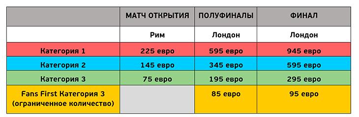 Rossiya na Evro 2020. A gde kupit bilety 4