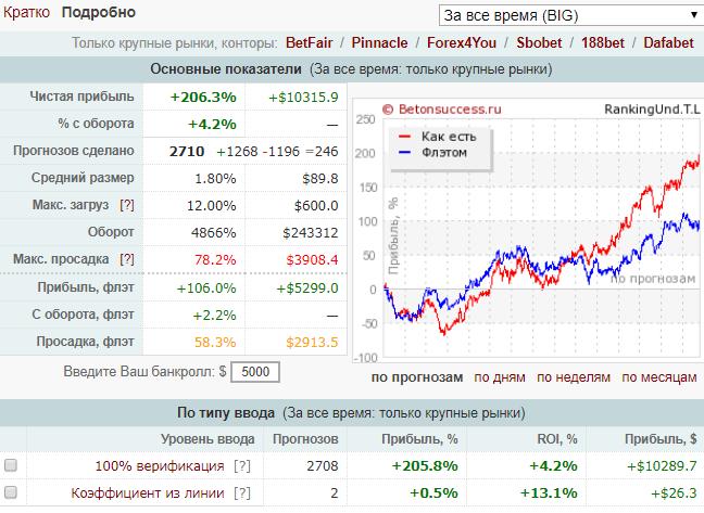 Интерфейс верификатора прогнозов Betonsuccess