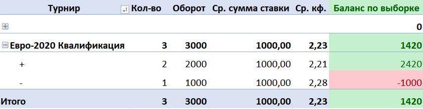 Таблица для учета ставок 3