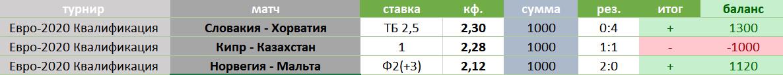 Таблица для учета ставок