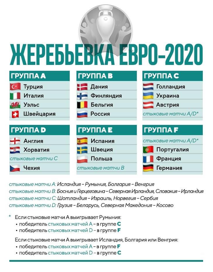 Rezultaty zherebevki Evro 2020 1
