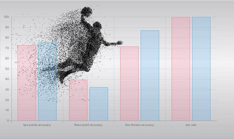 Statistike na basketbol. Gde iskat. Na kakih sajtah