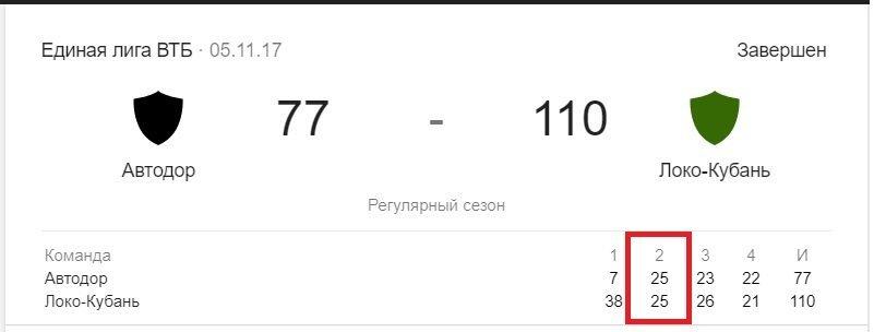 avtodor lokomotiv 77 110 baketbol