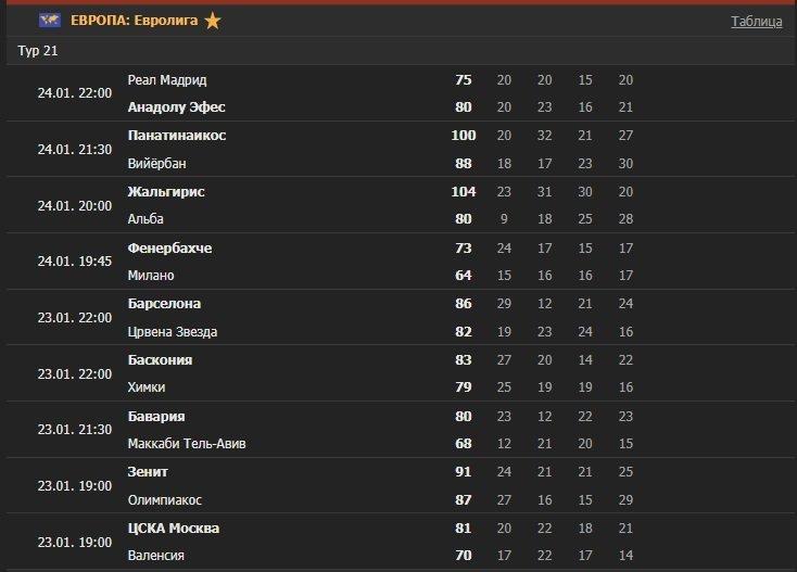 evroliga basketball 2019 2020 rezultaty tura