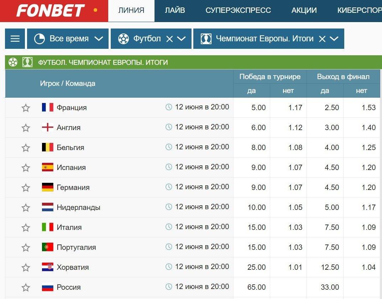 fonbet pobeditel euro 2020 football
