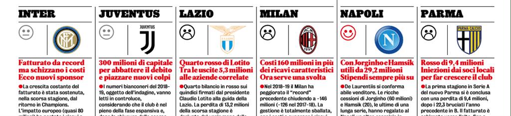 Byudzhety klubov chempionata Italii na karantine