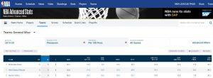 misc statistika NBA basketbol