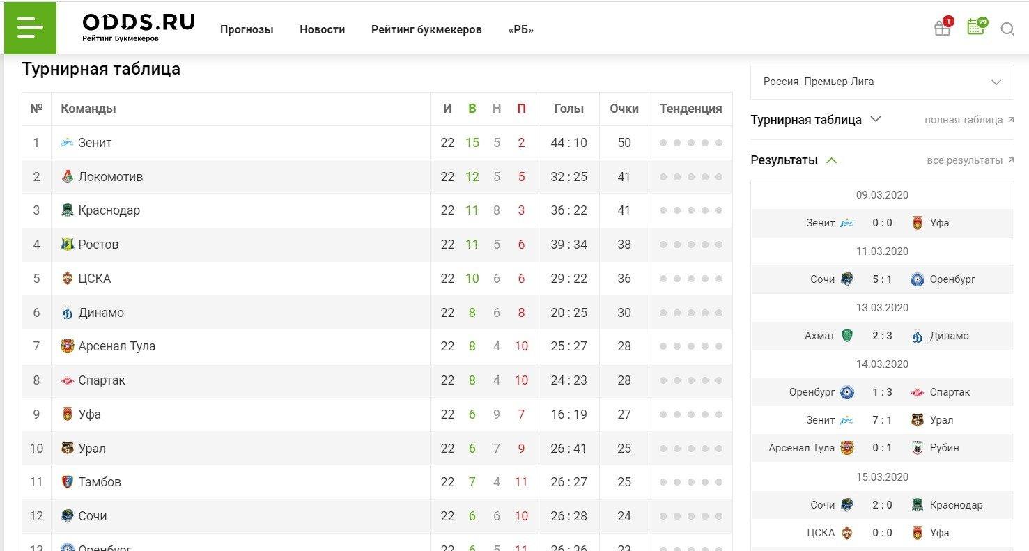 odds ru razdel futbol tablitsa RPL