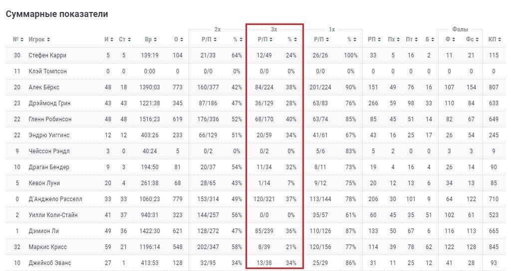 statistika 3 ochkovyh broskov basketbol
