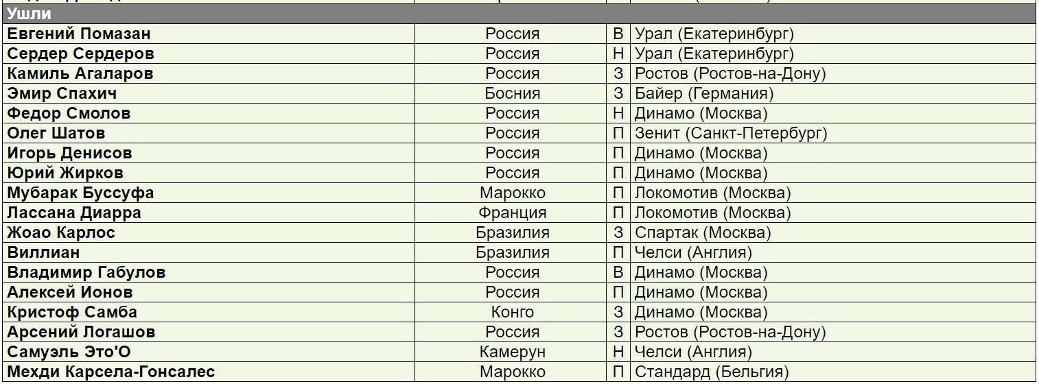 kakie futbolisty pokinuli Anzhi spisok