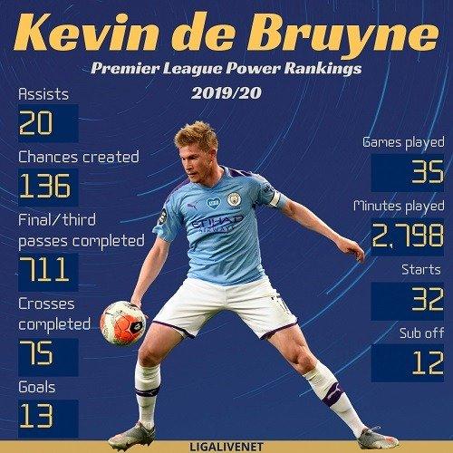 Kevin De Bruyne 20 assist epl