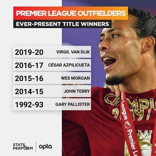 Virgil van Dijk all matches