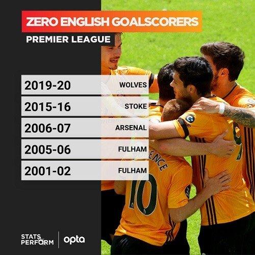 Wolves 0 engl goals