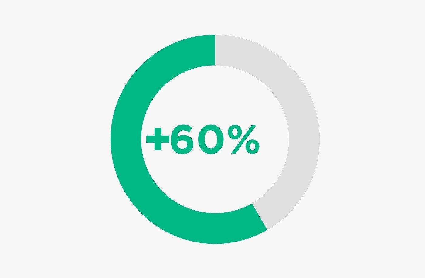 Strategiya +60% v stavkah na sport