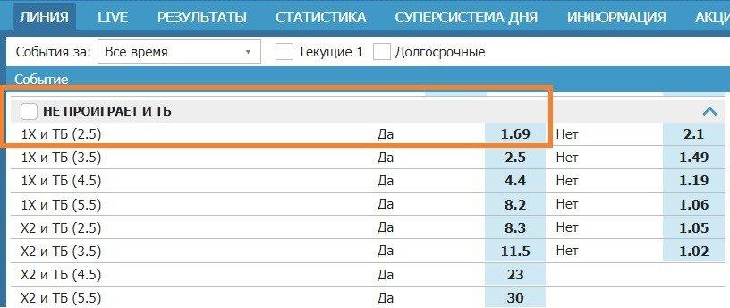 betcity ru stavka 1X i TB 2 5 kombinirovannaya stavka