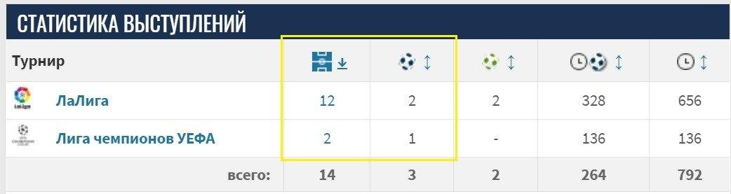 statistika vystuplenij Koutino La Liga i Liga CHempionov UEFA