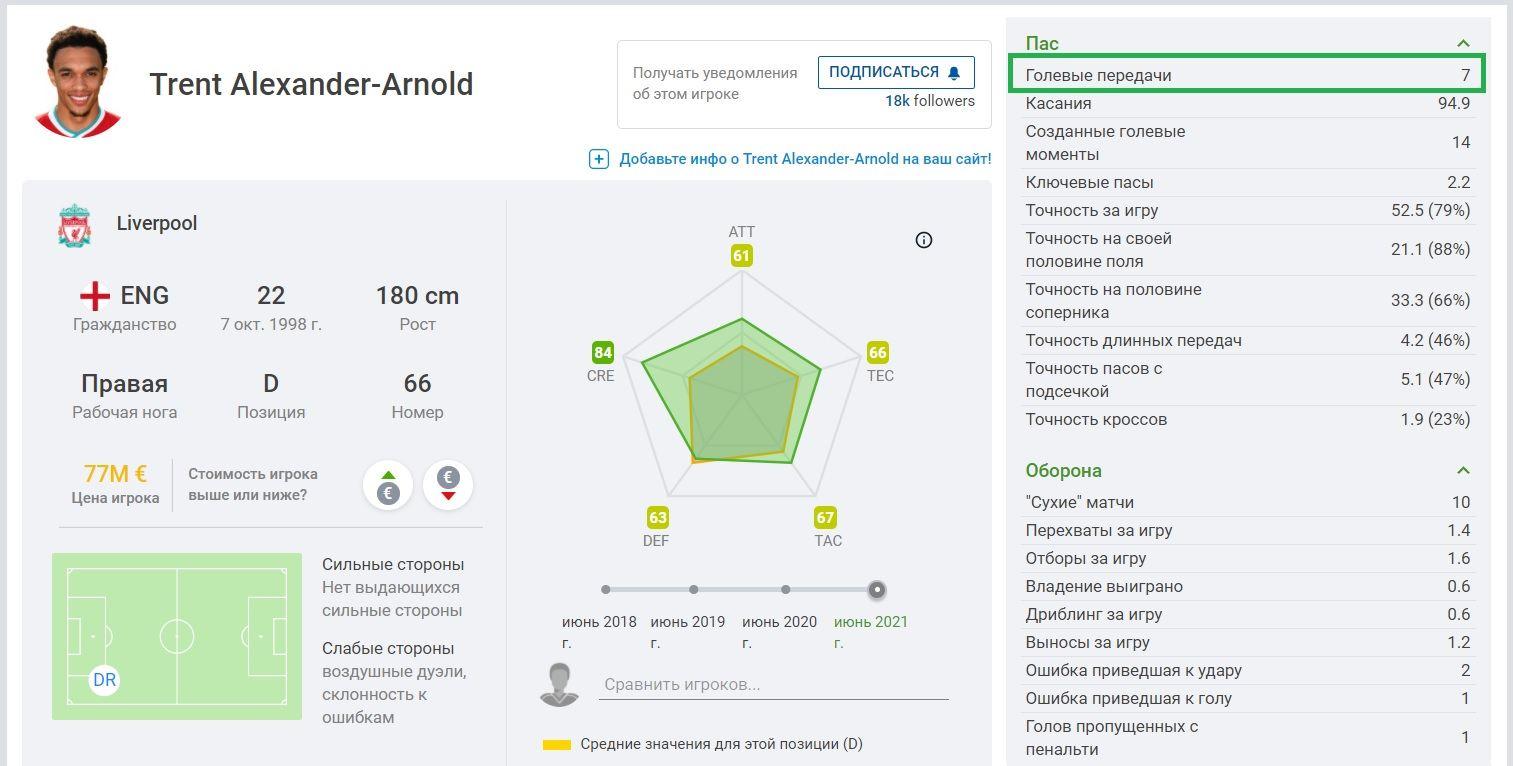 sofascore statistika golevyh peredach assistov futbol