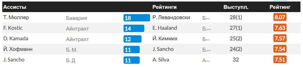 whoscored statistika golevyh peredach assistov futbol
