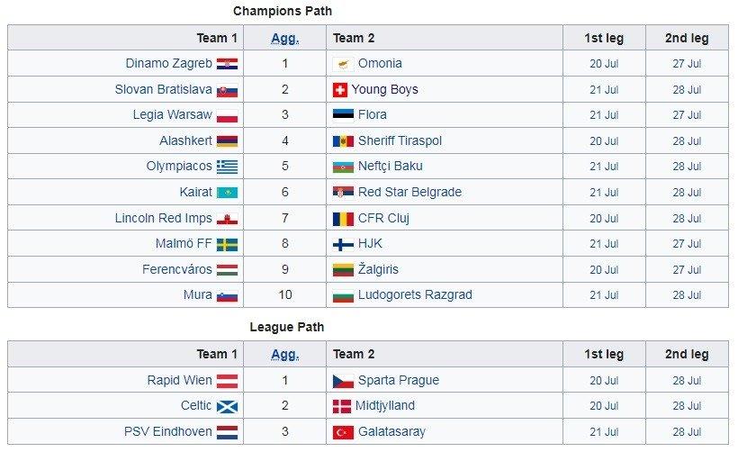 2 raund ucl 2021 22 matches