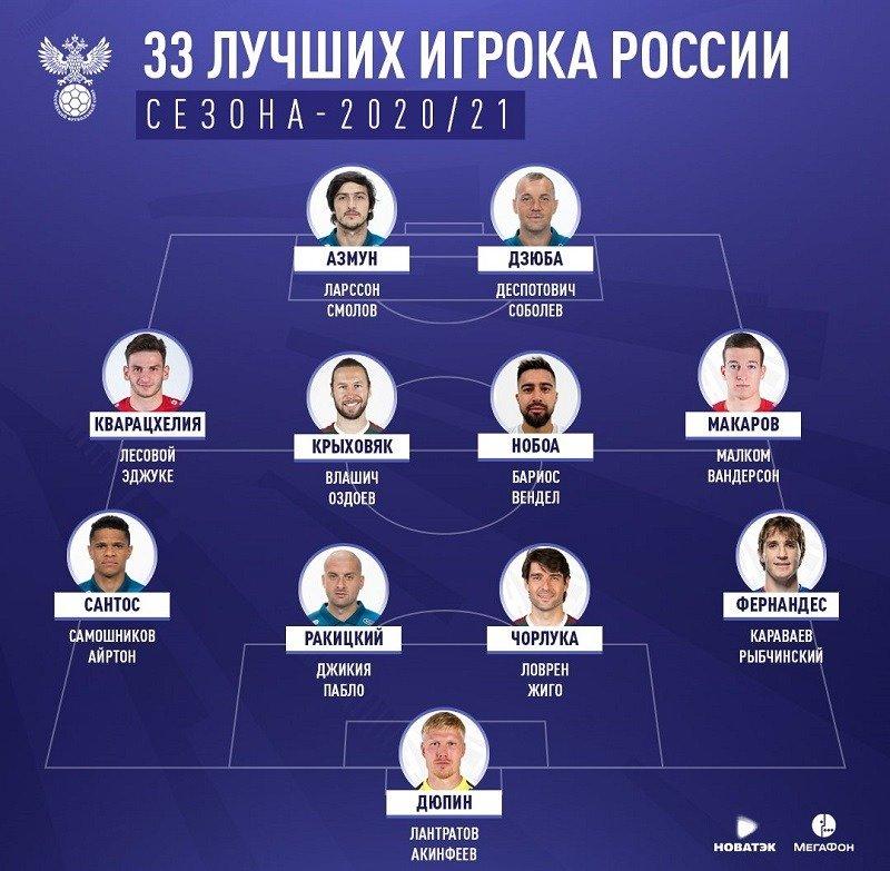 33 best players rpl 2020 21