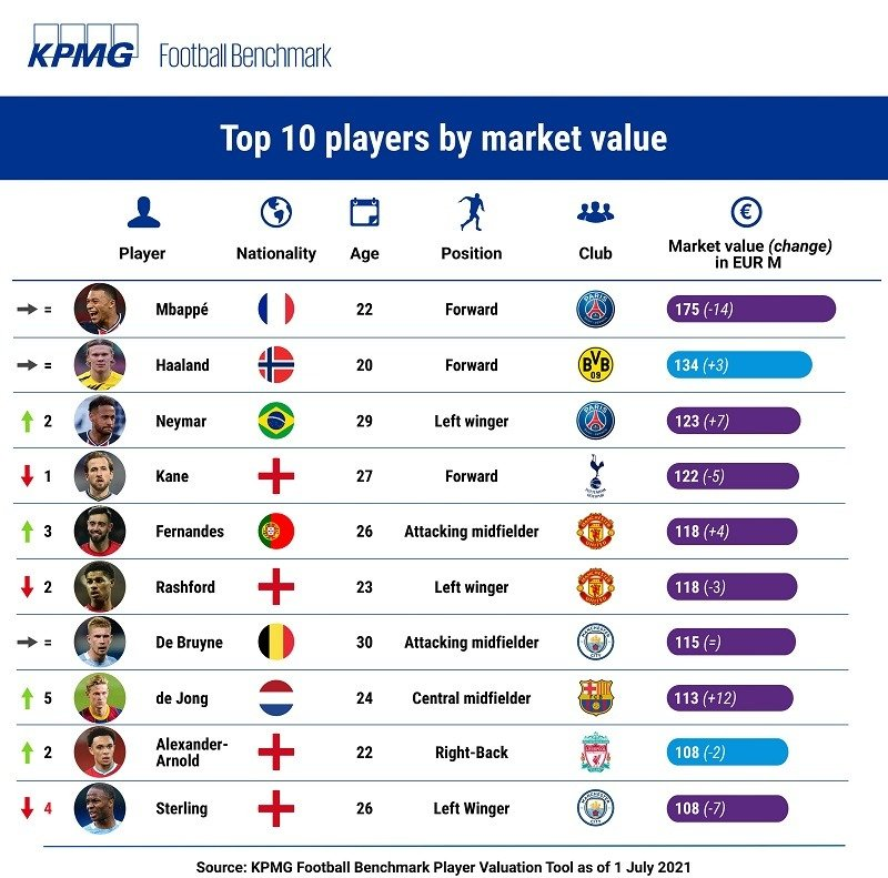 KPMG Football Benchmark player values jule 2021