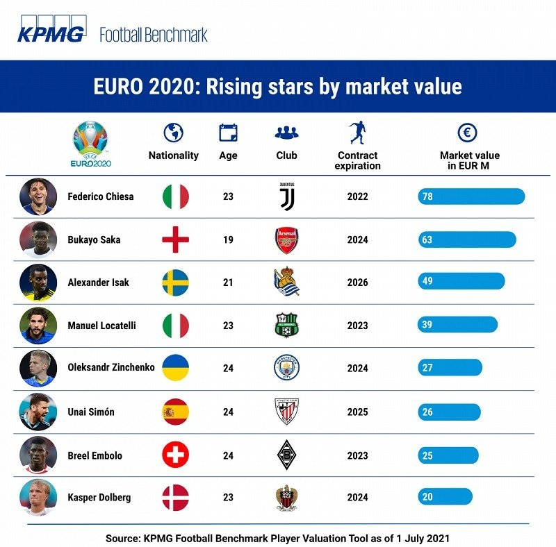 Rising euro stars KPMG Football Benchmark player values