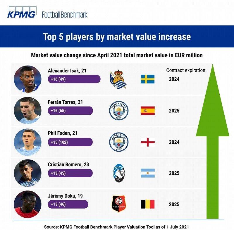 Top 5 KPMG Football Benchmark player values increase jule 2021