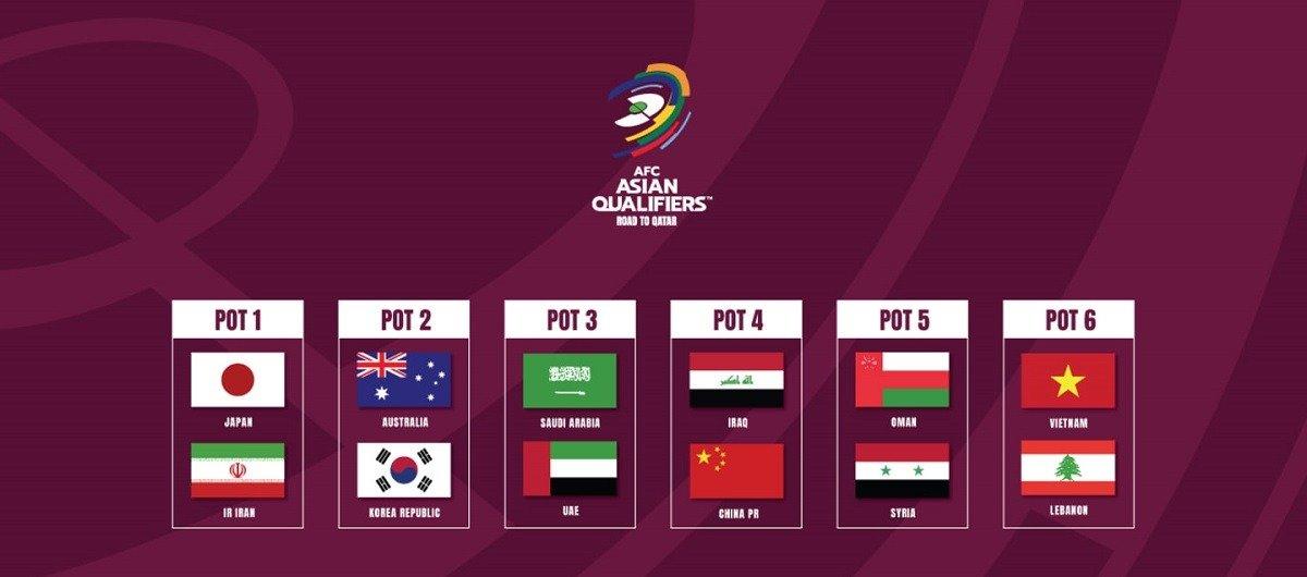 Состоялась жеребьёвка финального отборочного раунда к ЧМ-2022 по футболу в зоне Азии
