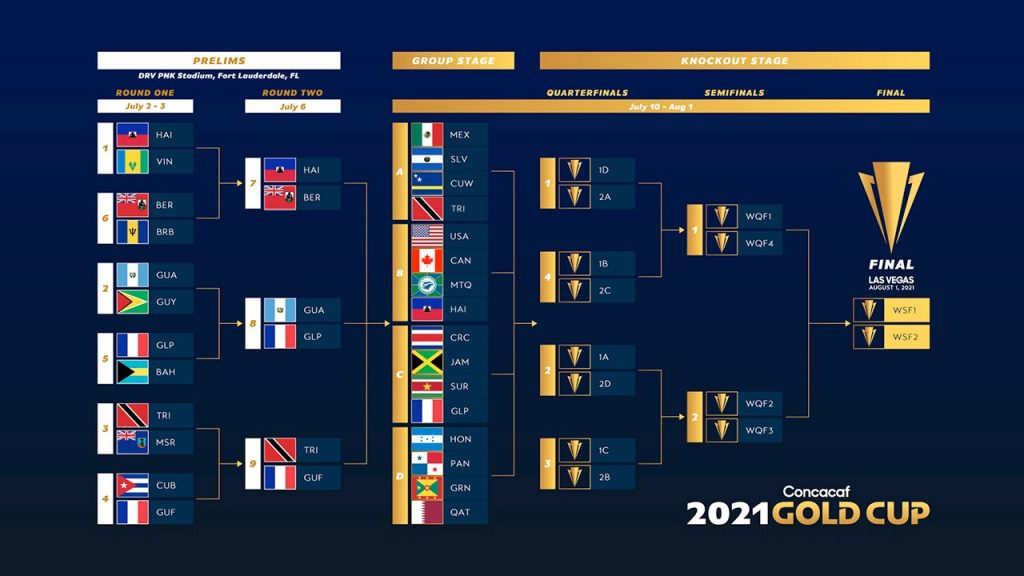 gold cup 2021