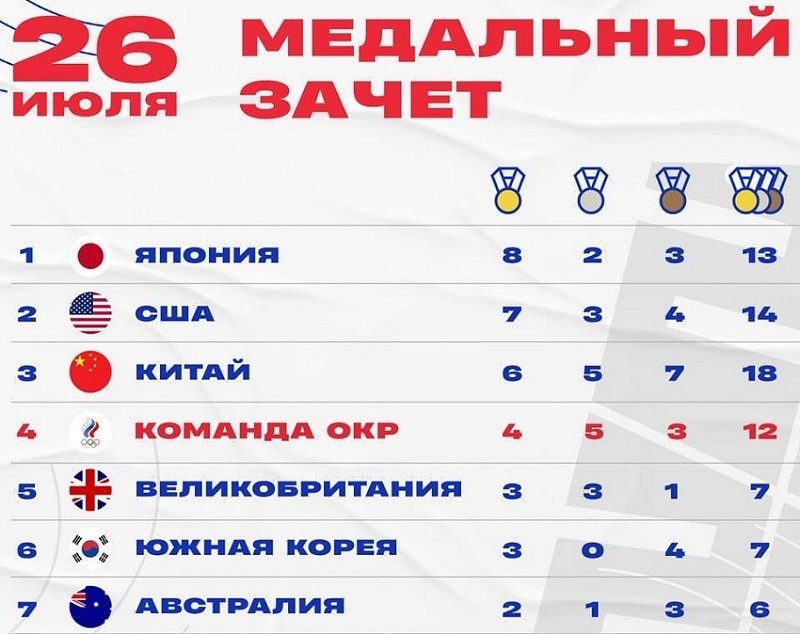 olymp medals 26.07