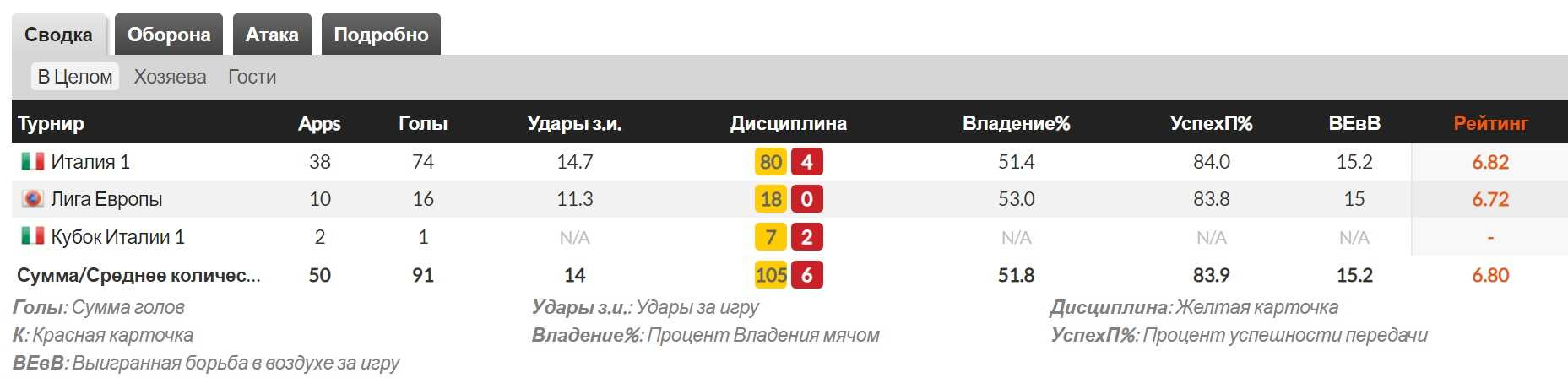 pokazateli Milana i statistika komandy v Serii A i drugih turnirah