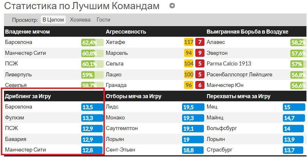 statistika dribling futbol stavki