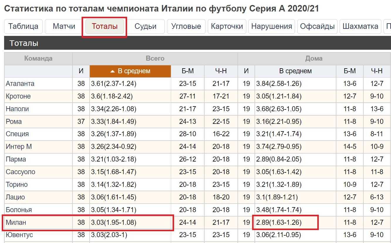 statistika totaly matchi milana futbol