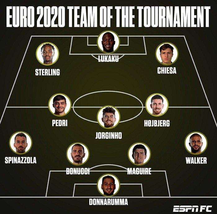 euro 2020 best team