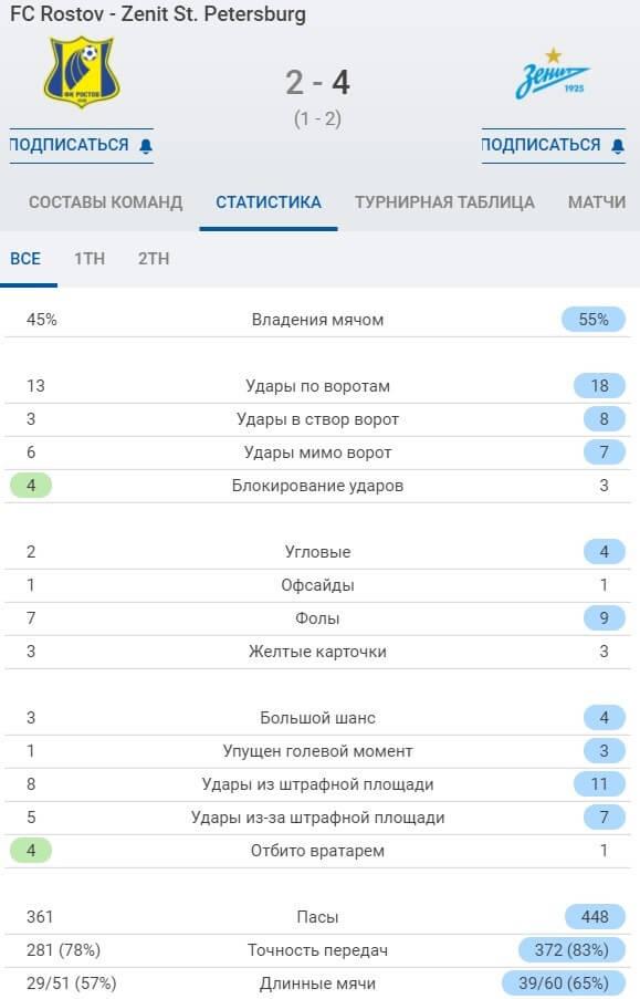 statistika SofaScore